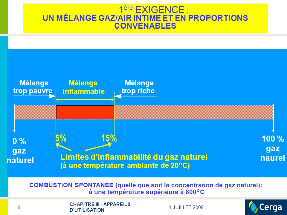 1 JUILLET 2009 CHAPITRE III - APPAREILS D'UTILISATION 8 100 % gaz naurel Mélange trop pauvre Mélange inflammable Mélange trop riche 0 % gaz naturel 5%