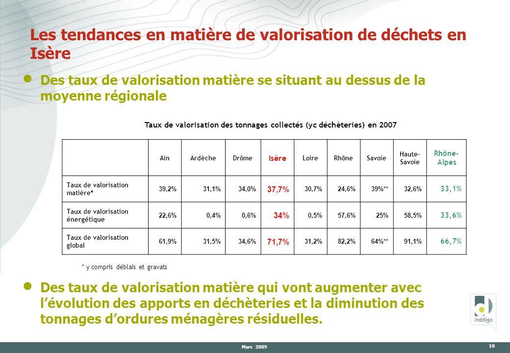 Mars 2009 10 Les tendances en matière de valorisation de déchets en Isère Des taux de valorisation matière se situant au dessus de la moyenne régional