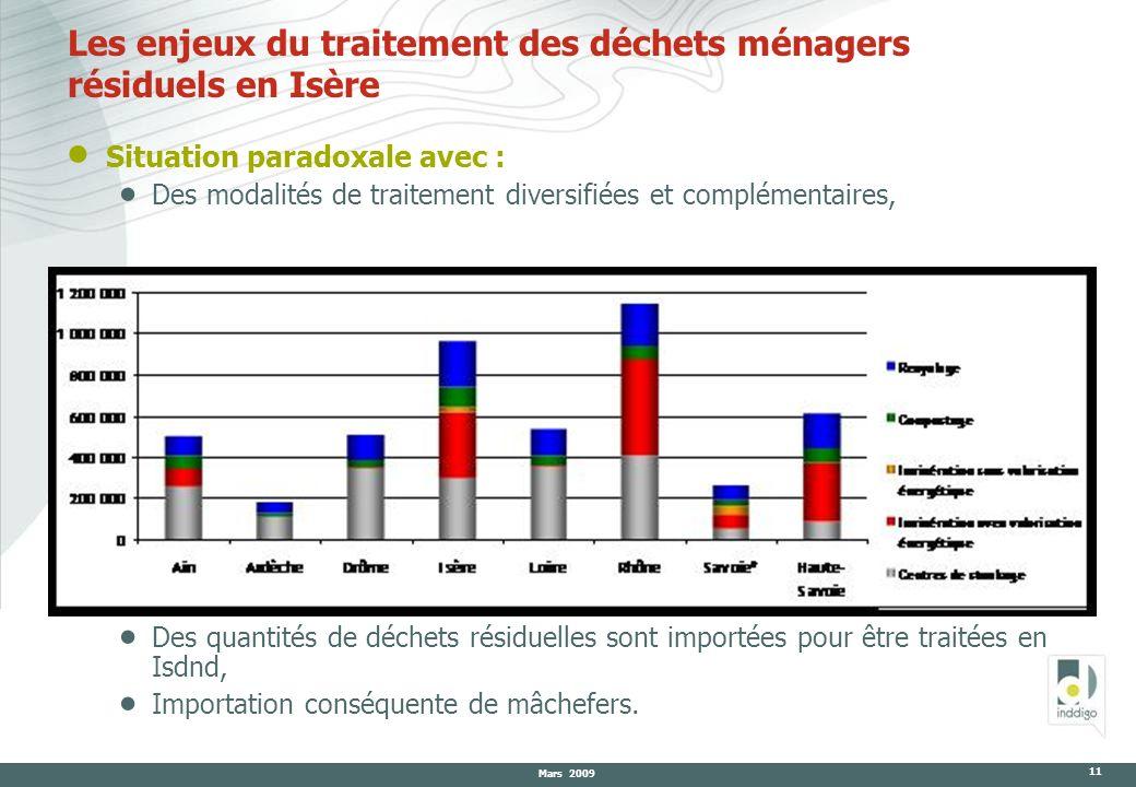 Mars 2009 11 Les enjeux du traitement des déchets ménagers résiduels en Isère Situation paradoxale avec : Des modalités de traitement diversifiées et