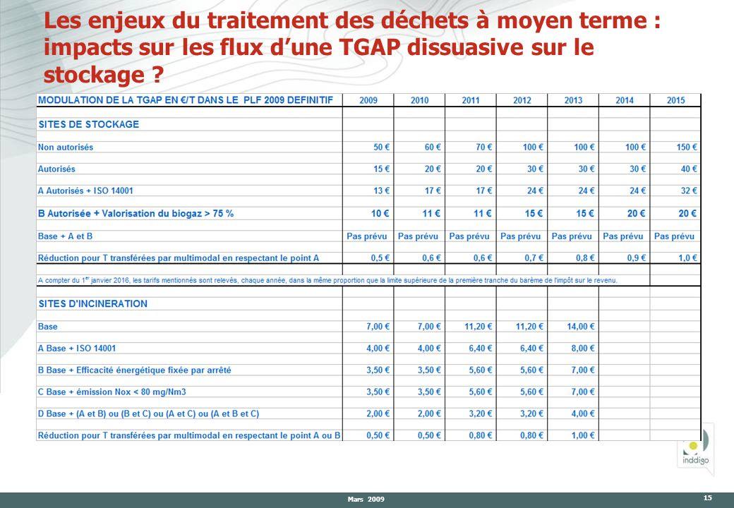 Mars 2009 15 Les enjeux du traitement des déchets à moyen terme : impacts sur les flux dune TGAP dissuasive sur le stockage ?