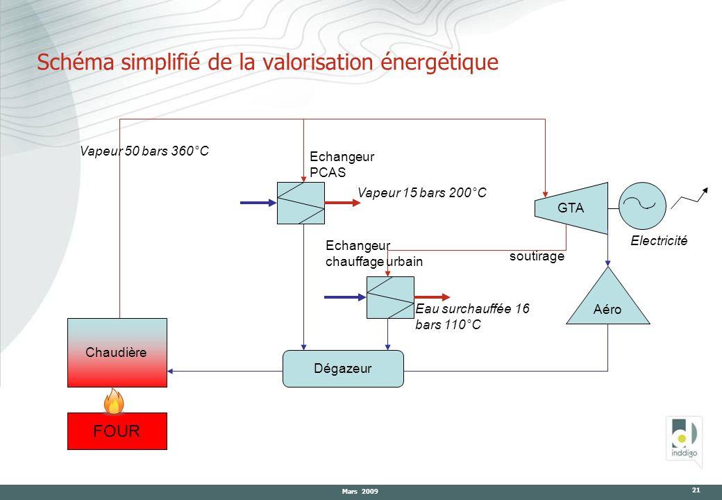 Mars 2009 21 Schéma simplifié de la valorisation énergétique GTA Aéro Dégazeur Chaudière Echangeur chauffage urbain FOUR Vapeur 50 bars 360°C Echangeu