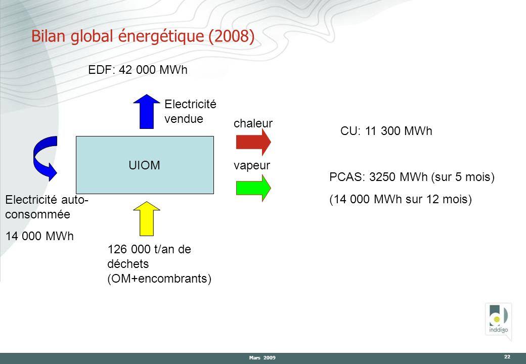 Mars 2009 22 Bilan global énergétique (2008) UIOM 126 000 t/an de déchets (OM+encombrants) Electricité vendue EDF: 42 000 MWh chaleur CU: 11 300 MWh v