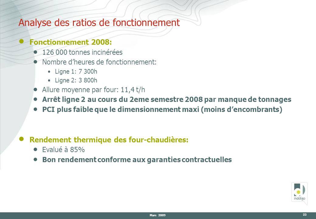 Mars 2009 23 Analyse des ratios de fonctionnement Fonctionnement 2008: 126 000 tonnes incinérées Nombre dheures de fonctionnement: Ligne 1: 7 300h Lig