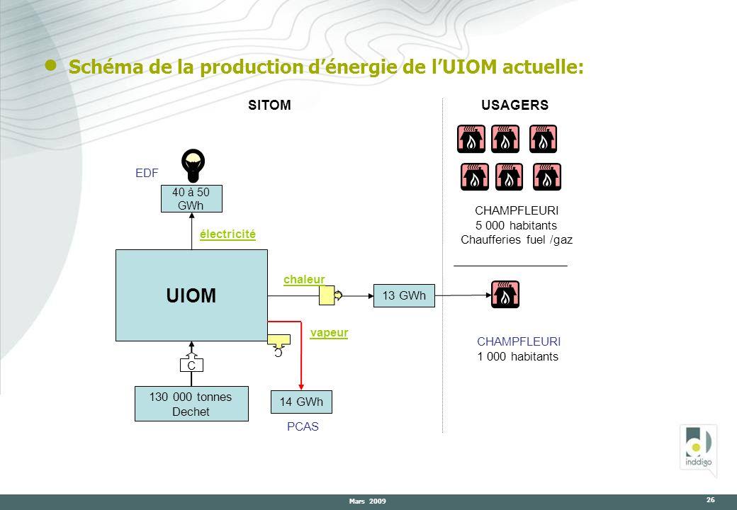 Mars 2009 26 Schéma de la production dénergie de lUIOM actuelle: UIOM 40 à 50 GWh 13 GWh 130 000 tonnes Dechet C C USAGERS EDF SITOM 14 GWh C PCAS CHA