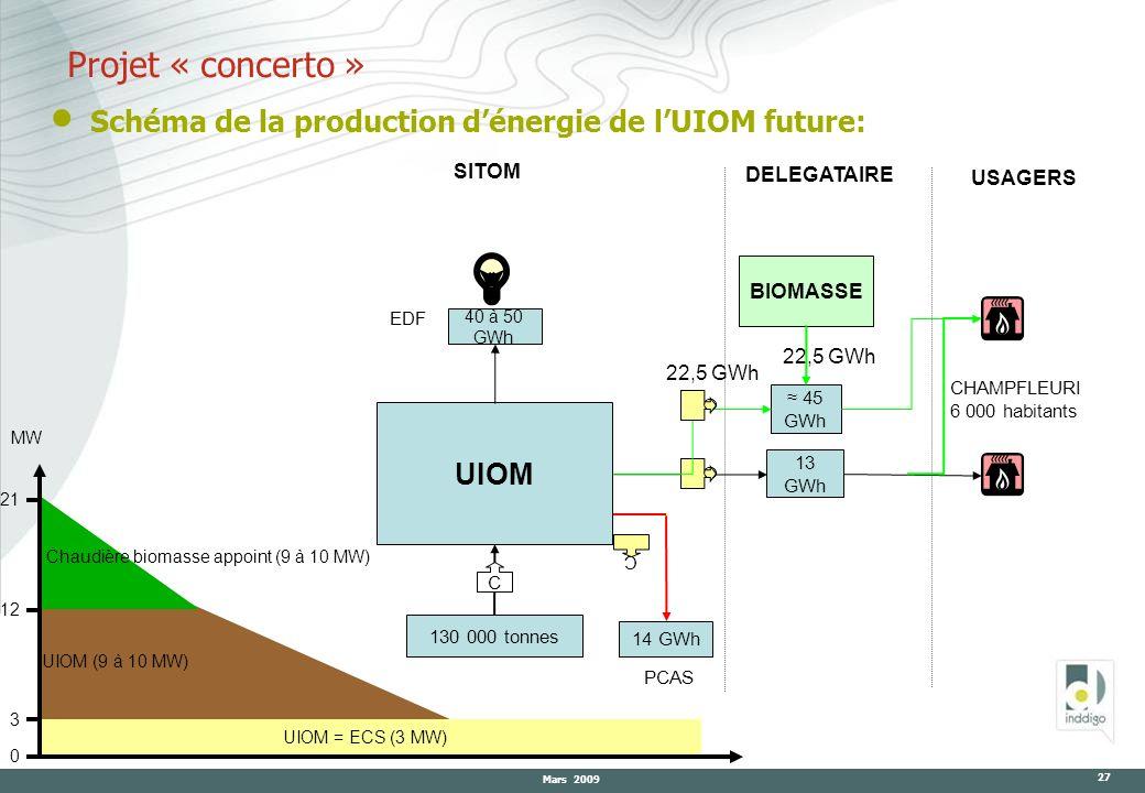 Mars 2009 27 Projet « concerto » UIOM = ECS (3 MW) UIOM (9 à 10 MW) 0 3 12 21 Chaudière biomasse appoint (9 à 10 MW) Schéma de la production dénergie