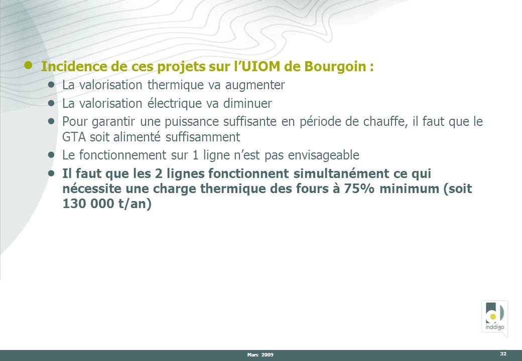 Mars 2009 32 Incidence de ces projets sur lUIOM de Bourgoin : La valorisation thermique va augmenter La valorisation électrique va diminuer Pour garan