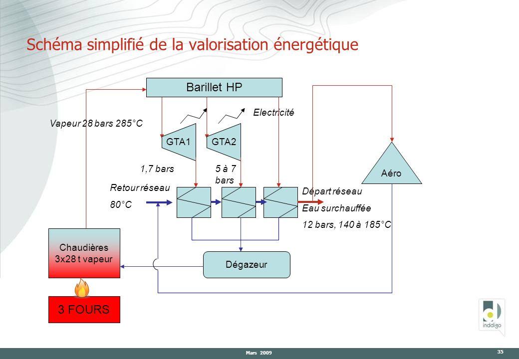 Mars 2009 35 Schéma simplifié de la valorisation énergétique GTA1 Aéro Dégazeur Chaudières 3x28 t vapeur 3 FOURS Vapeur 28 bars 285°C Départ réseau Ea
