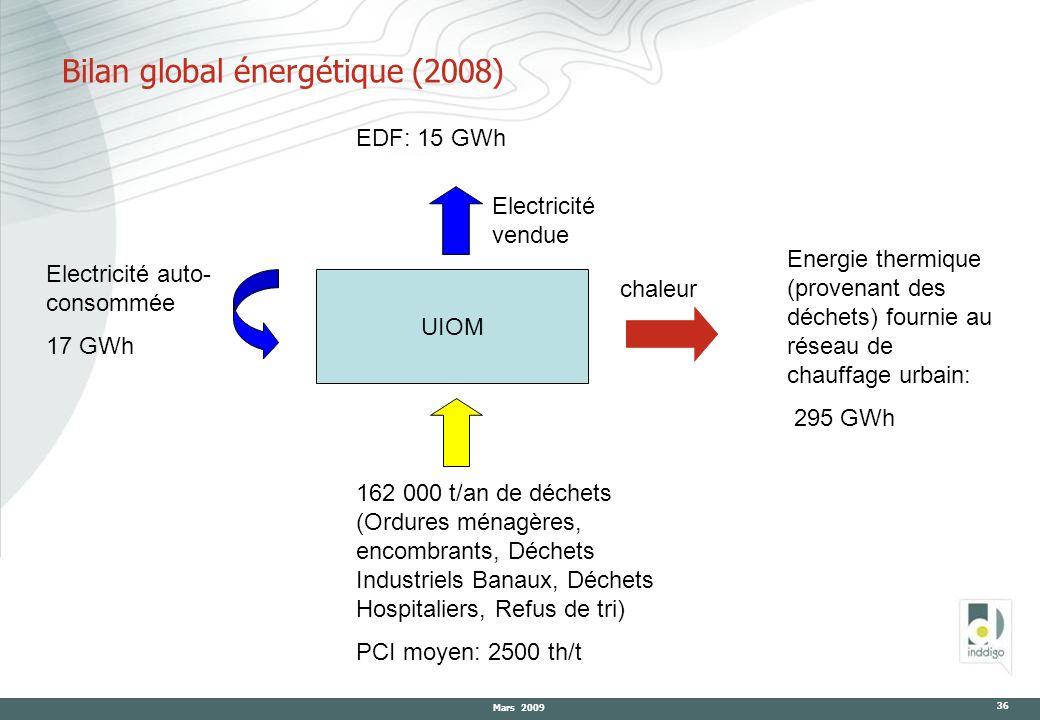 Mars 2009 36 Bilan global énergétique (2008) UIOM 162 000 t/an de déchets (Ordures ménagères, encombrants, Déchets Industriels Banaux, Déchets Hospita