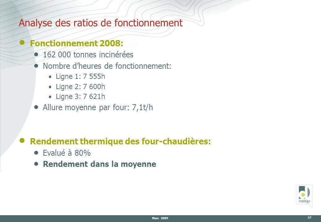 Mars 2009 37 Analyse des ratios de fonctionnement Fonctionnement 2008: 162 000 tonnes incinérées Nombre dheures de fonctionnement: Ligne 1: 7 555h Lig