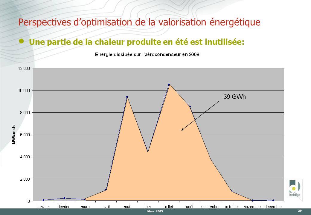 Mars 2009 39 Une partie de la chaleur produite en été est inutilisée: Perspectives doptimisation de la valorisation énergétique