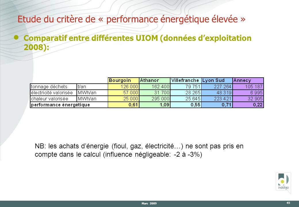 Mars 2009 45 Etude du critère de « performance énergétique élevée » Comparatif entre différentes UIOM (données dexploitation 2008): NB: les achats dén