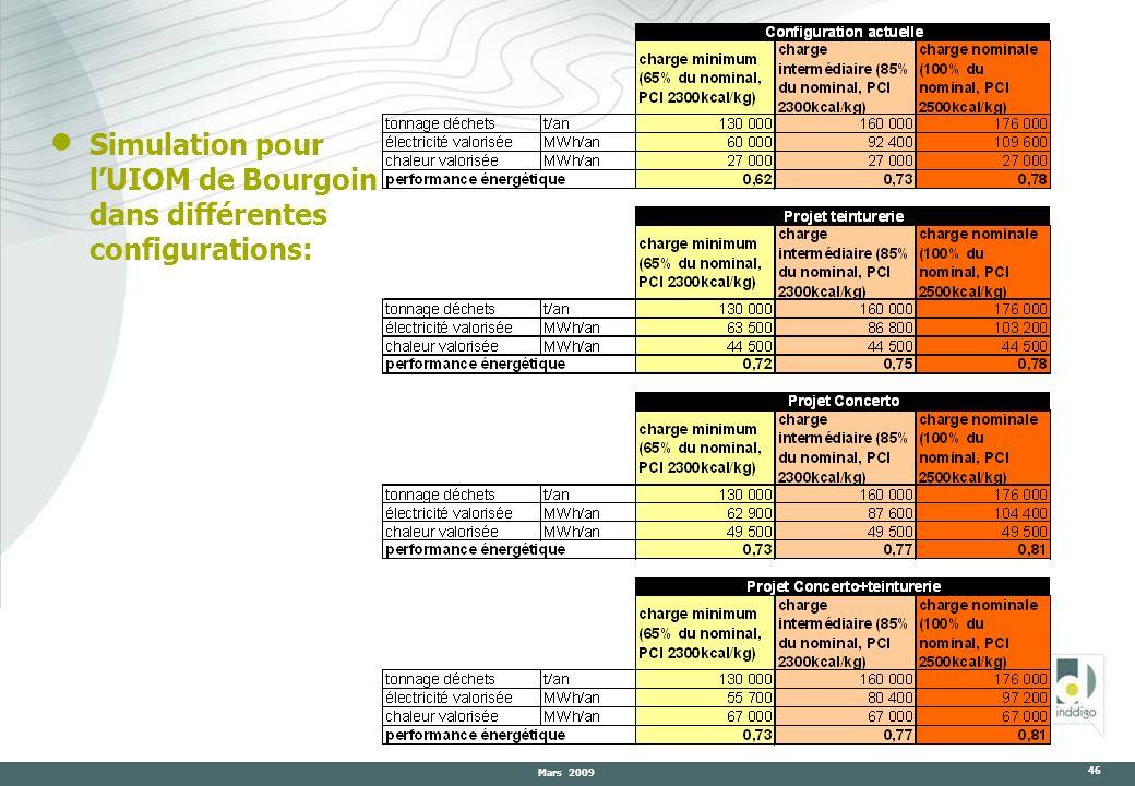 Mars 2009 46 Simulation pour lUIOM de Bourgoin dans différentes configurations: