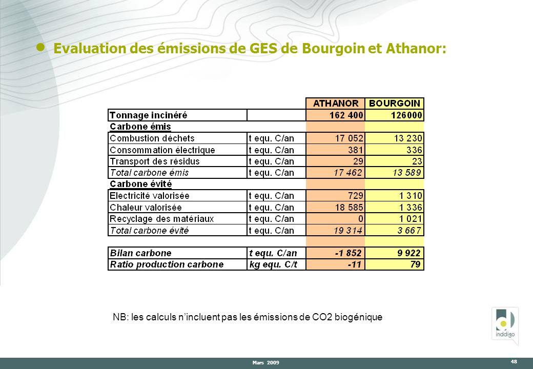 Mars 2009 48 Evaluation des émissions de GES de Bourgoin et Athanor: NB: les calculs nincluent pas les émissions de CO2 biogénique