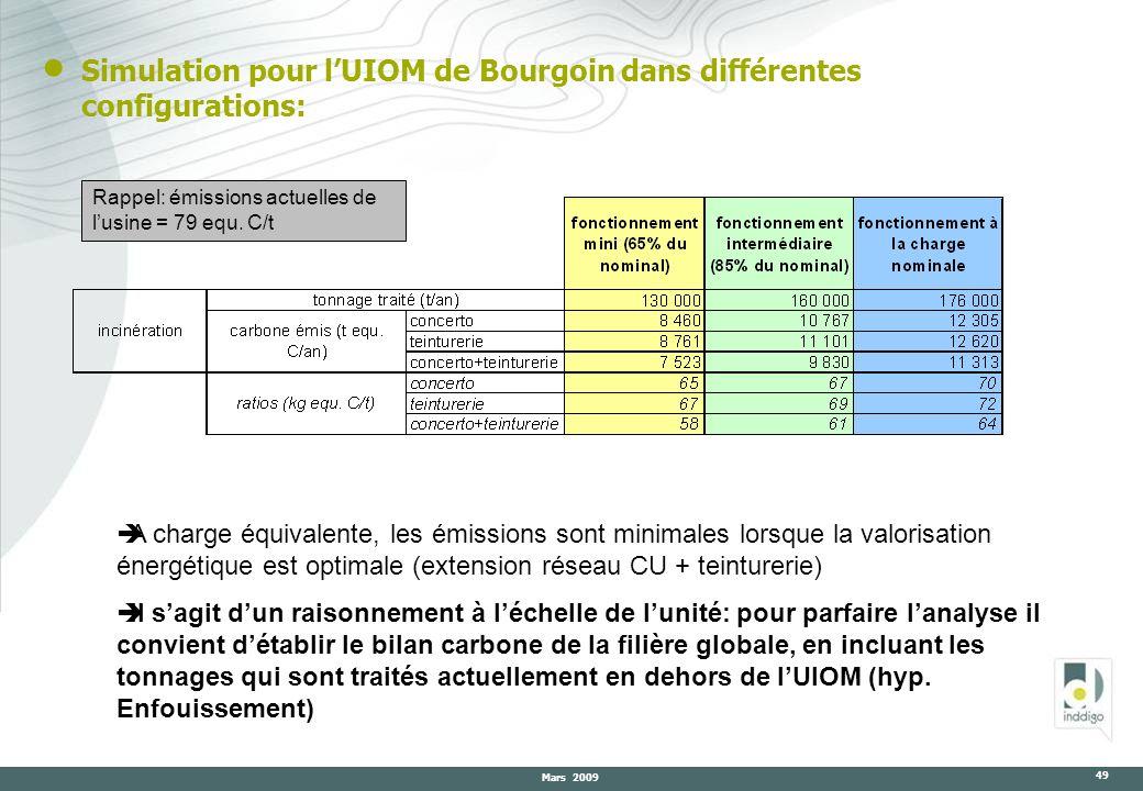 Mars 2009 49 A charge équivalente, les émissions sont minimales lorsque la valorisation énergétique est optimale (extension réseau CU + teinturerie) I