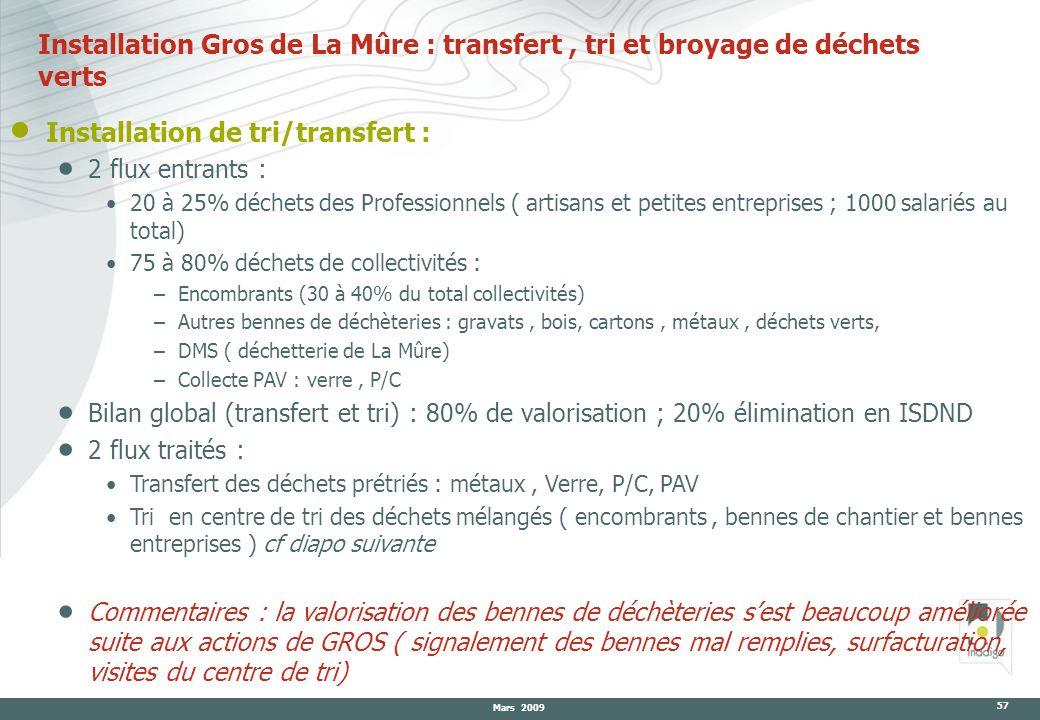 Mars 2009 57 Installation Gros de La Mûre : transfert, tri et broyage de déchets verts Installation de tri/transfert : 2 flux entrants : 20 à 25% déch