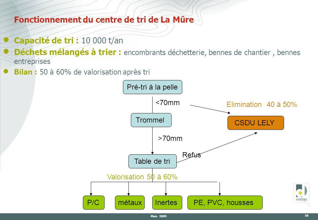 Mars 2009 58 Fonctionnement du centre de tri de La Mûre Capacité de tri : 10 000 t/an Déchets mélangés à trier : encombrants déchetterie, bennes de ch