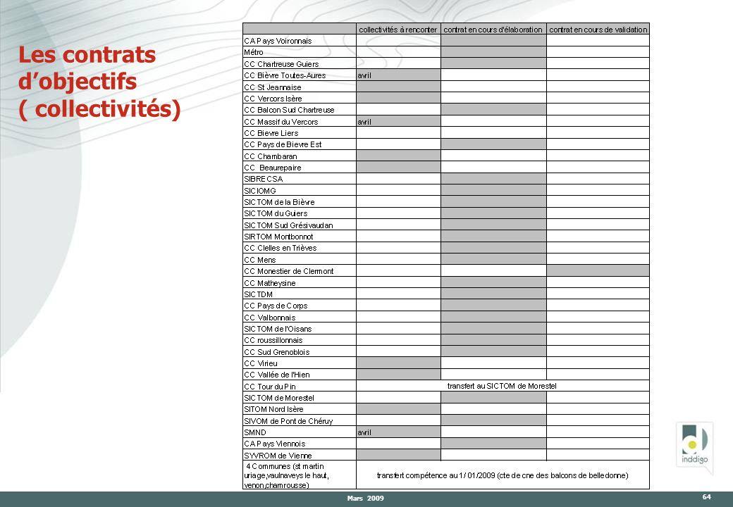 Mars 2009 64 Les contrats dobjectifs ( collectivités)