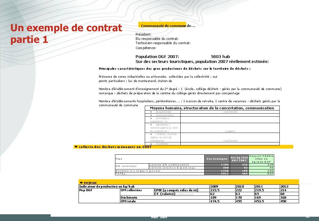 Mars 2009 66 Un exemple de contrat partie 1 Communauté de commune de….