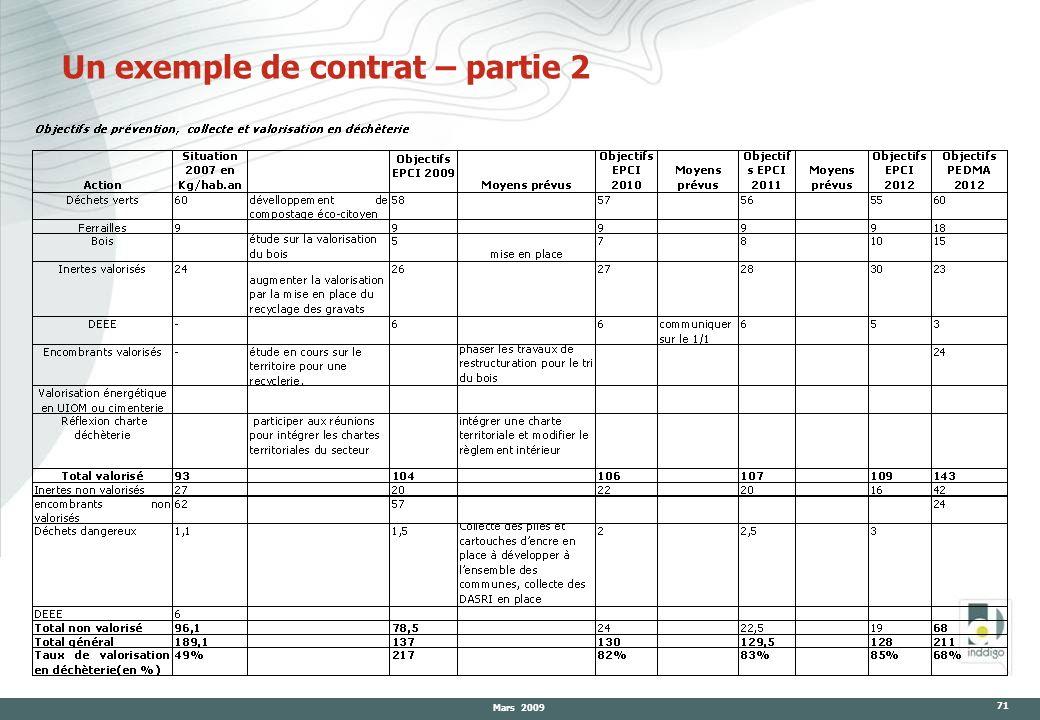 Mars 2009 71 Un exemple de contrat – partie 2