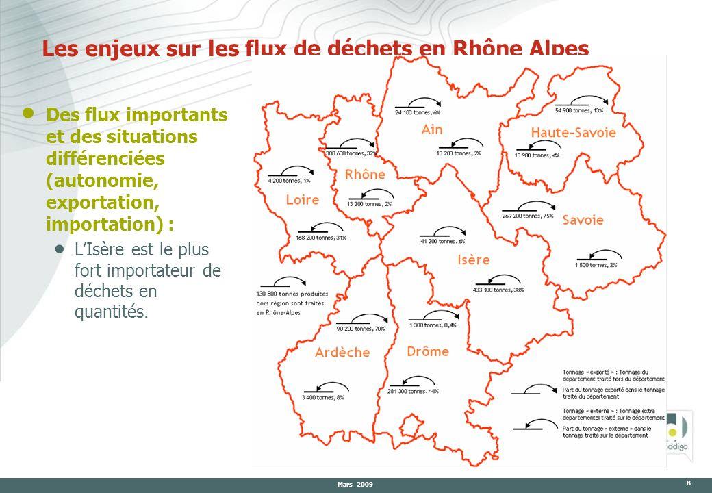 Mars 2009 8 Les enjeux sur les flux de déchets en Rhône Alpes Des flux importants et des situations différenciées (autonomie, exportation, importation