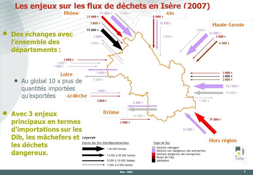 Mars 2009 9 Les enjeux sur les flux de déchets en Isère (2007) Des échanges avec lensemble des départements : Au global 10 x plus de quantités importé
