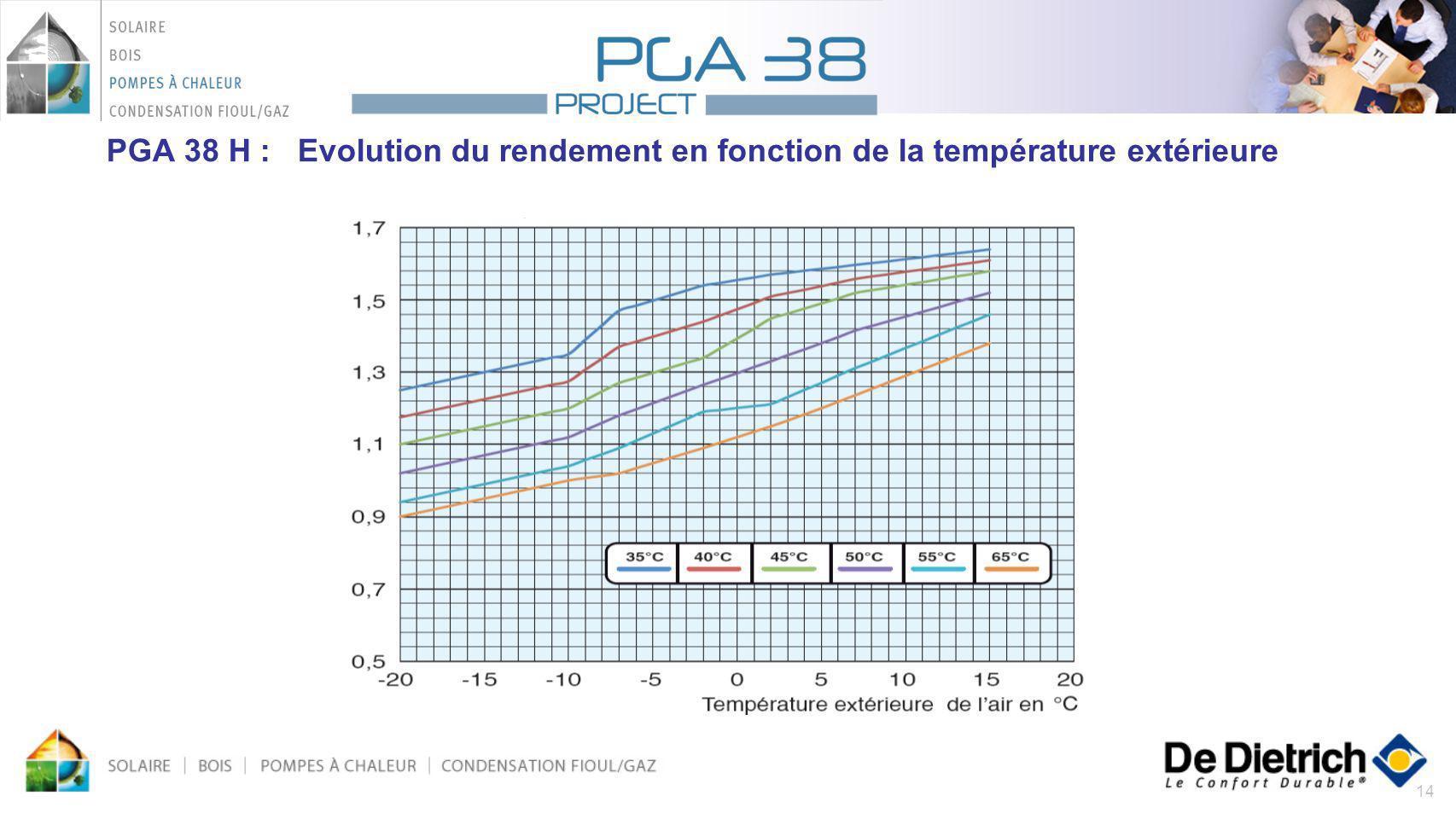 14 PGA 38 H : Evolution du rendement en fonction de la température extérieure