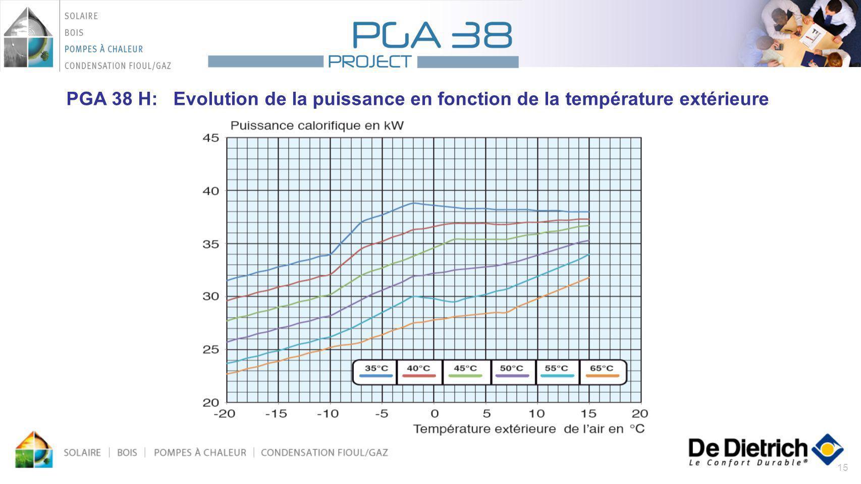 15 PGA 38 H: Evolution de la puissance en fonction de la température extérieure