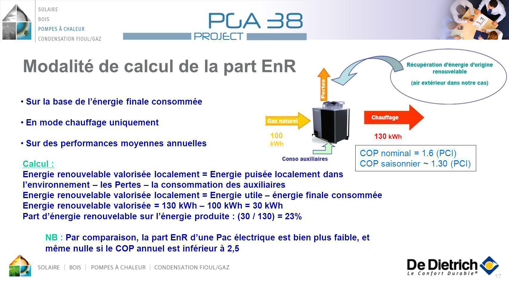 17 Modalité de calcul de la part EnR 100 kWh 130 kWh COP nominal = 1.6 (PCI) COP saisonnier ~ 1.30 (PCI) Sur la base de lénergie finale consommée En m