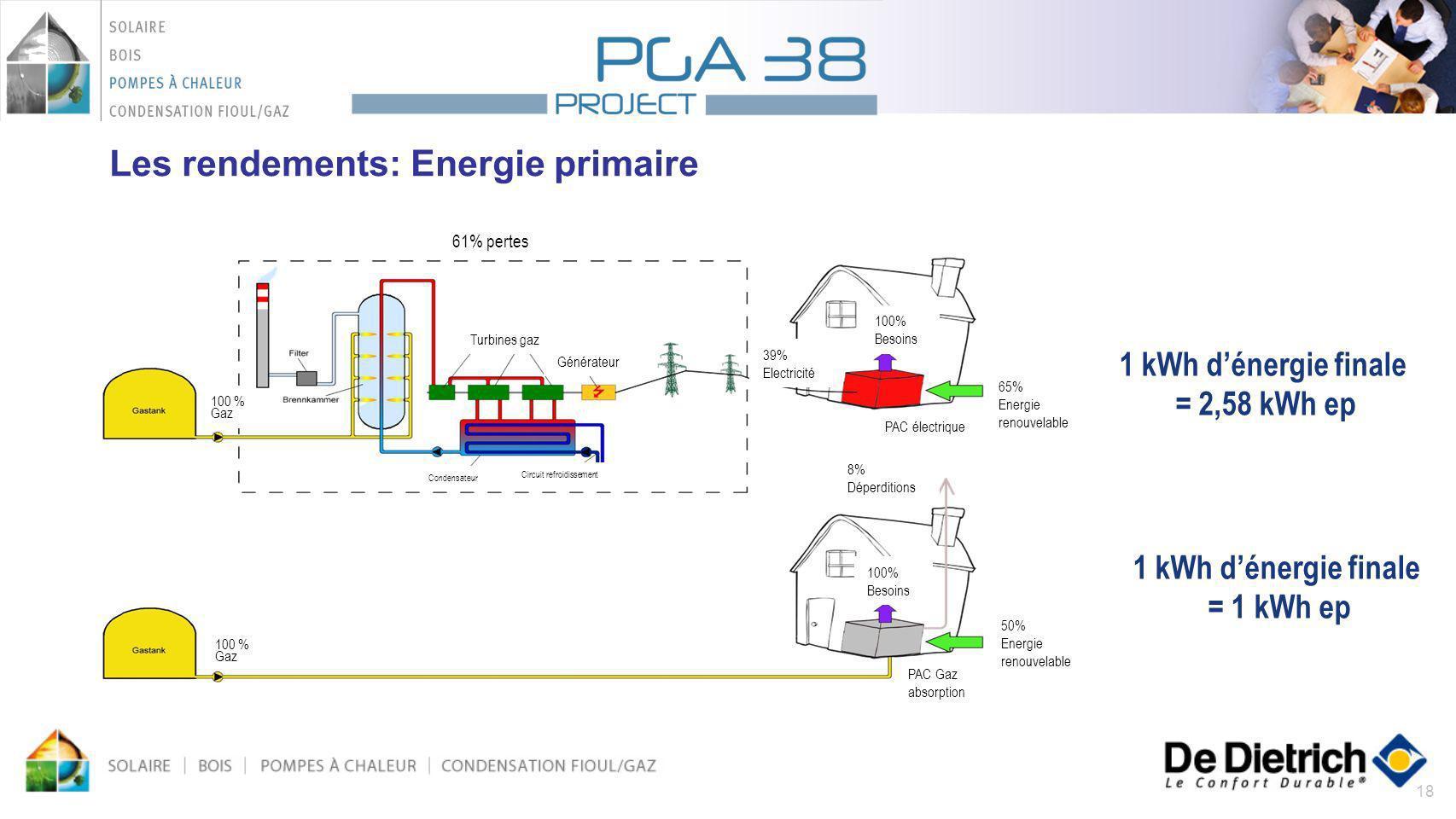 18 Les rendements: Energie primaire 61% pertes Turbines gaz Générateur 39% Electricité 65% Energie renouvelable PAC électrique 100% Besoins 8% Déperdi