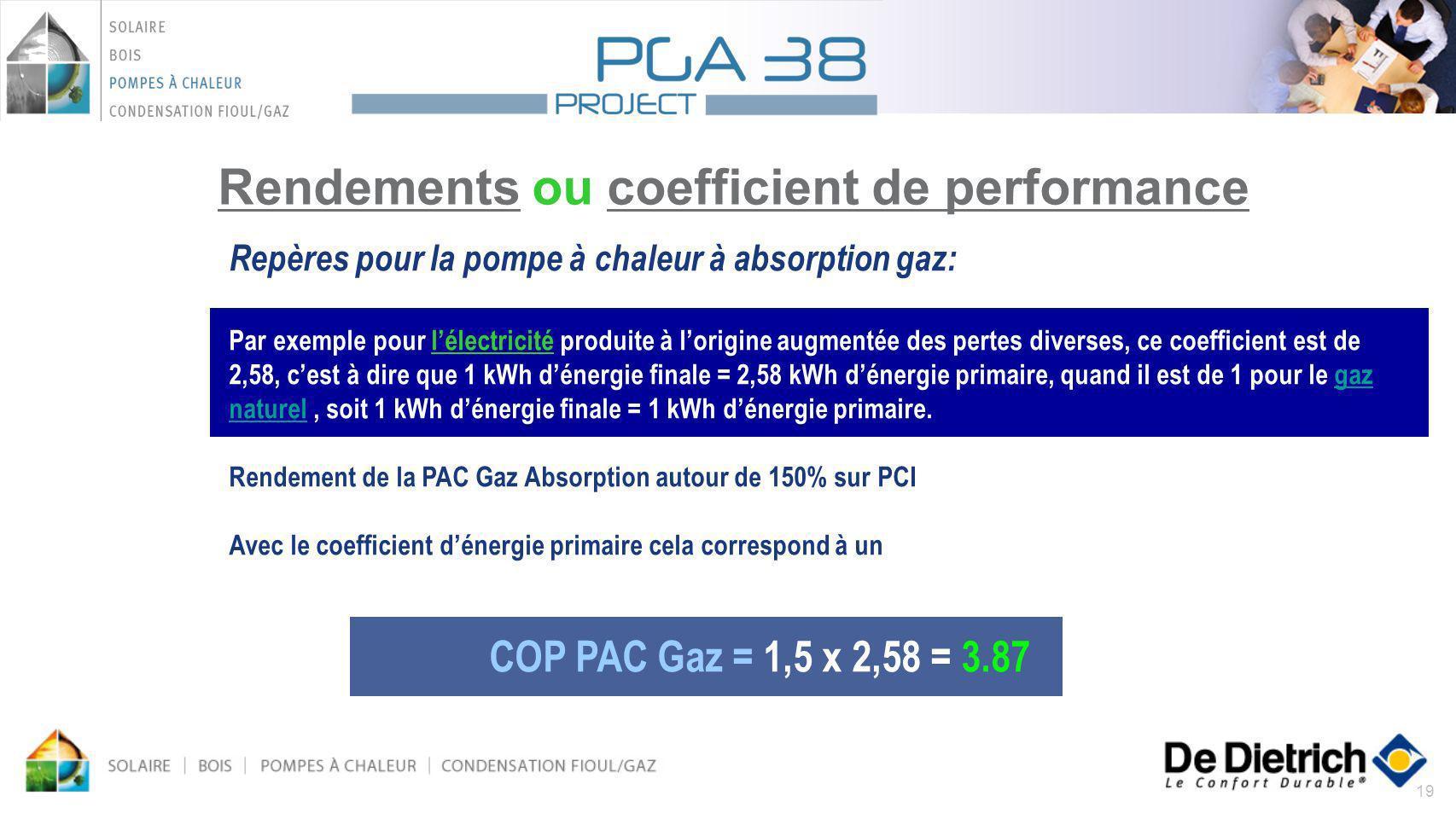 19 Repères pour la pompe à chaleur à absorption gaz: Par exemple pour lélectricité produite à lorigine augmentée des pertes diverses, ce coefficient e