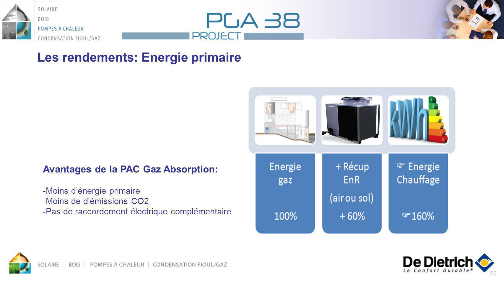 20 Avantages de la PAC Gaz Absorption: -Moins dénergie primaire -Moins de démissions CO2 -Pas de raccordement électrique complémentaire Les rendements