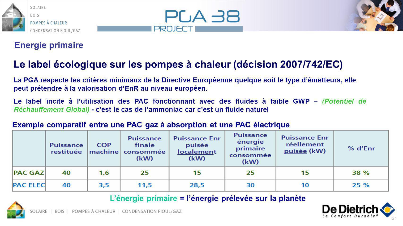 21 Energie primaire Lénergie primaire = lénergie prélevée sur la planète Exemple comparatif entre une PAC gaz à absorption et une PAC électrique Le la