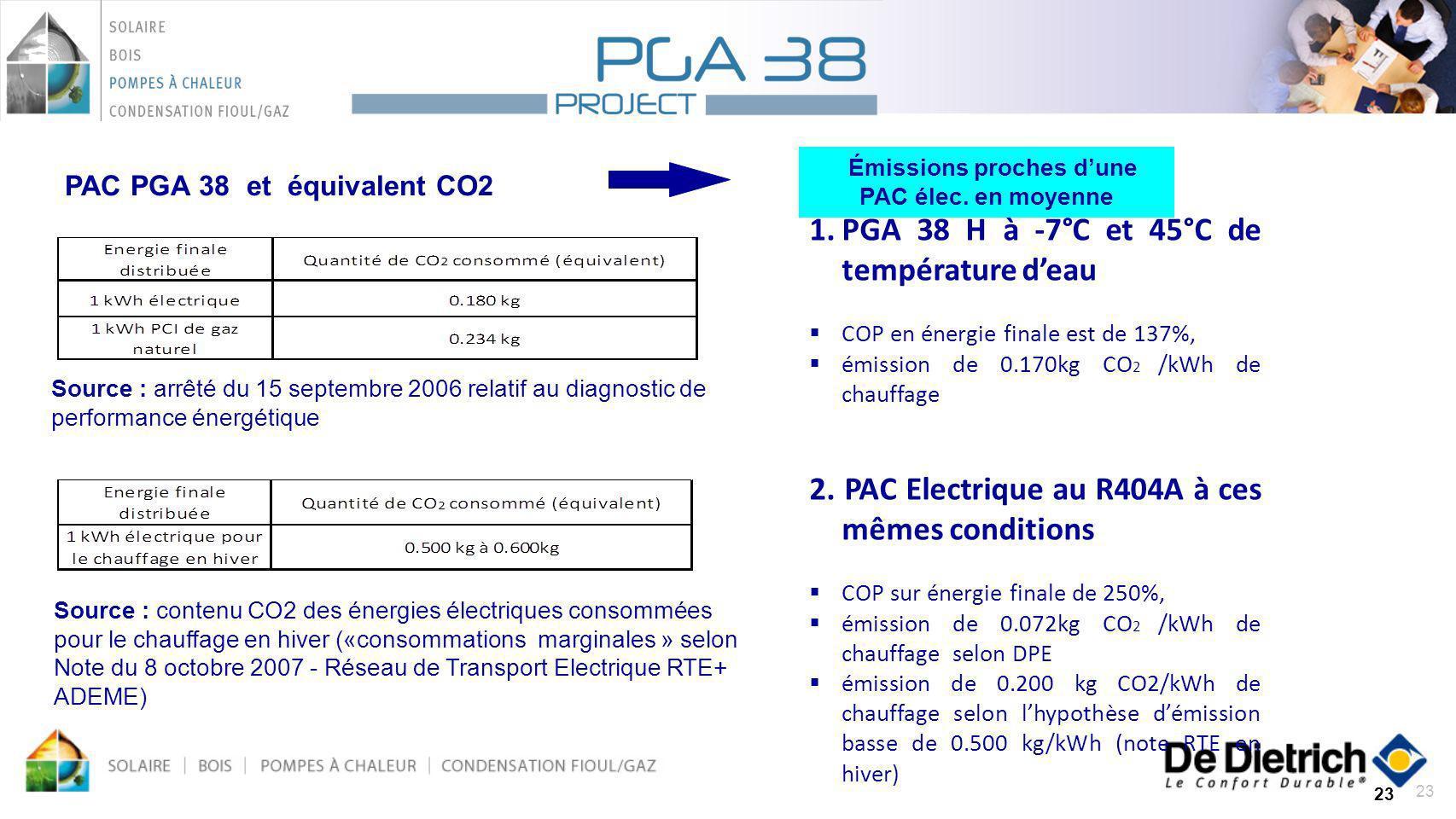 23 PAC PGA 38 et équivalent CO2 +40 % Source : arrêté du 15 septembre 2006 relatif au diagnostic de performance énergétique Source : contenu CO2 des é