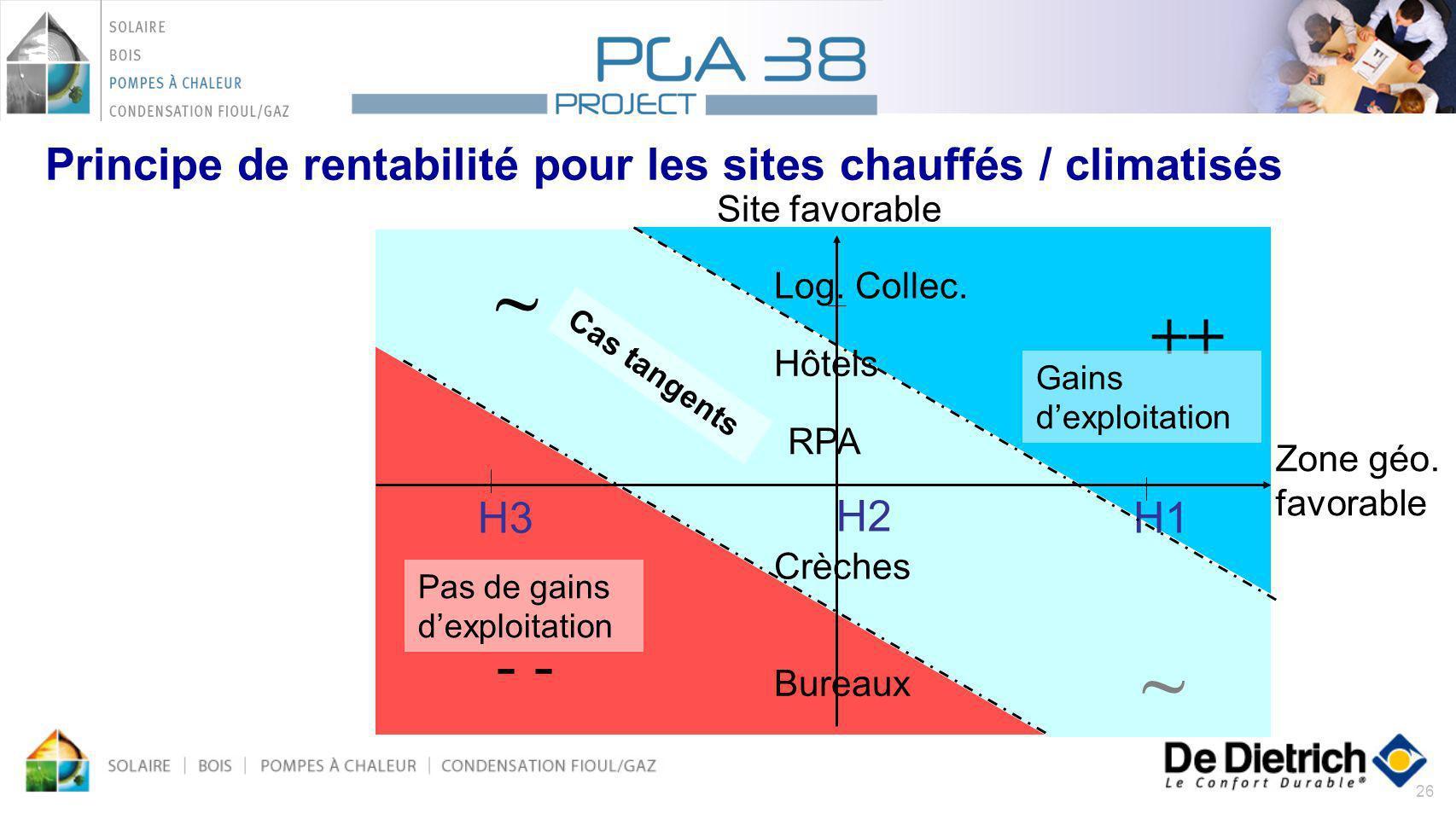 26 Principe de rentabilité pour les sites chauffés / climatisés Site favorable H3 H2 H1 Log. Collec. Bureaux Hôtels RPA Crèches ++ - ~ ~ Gains dexploi