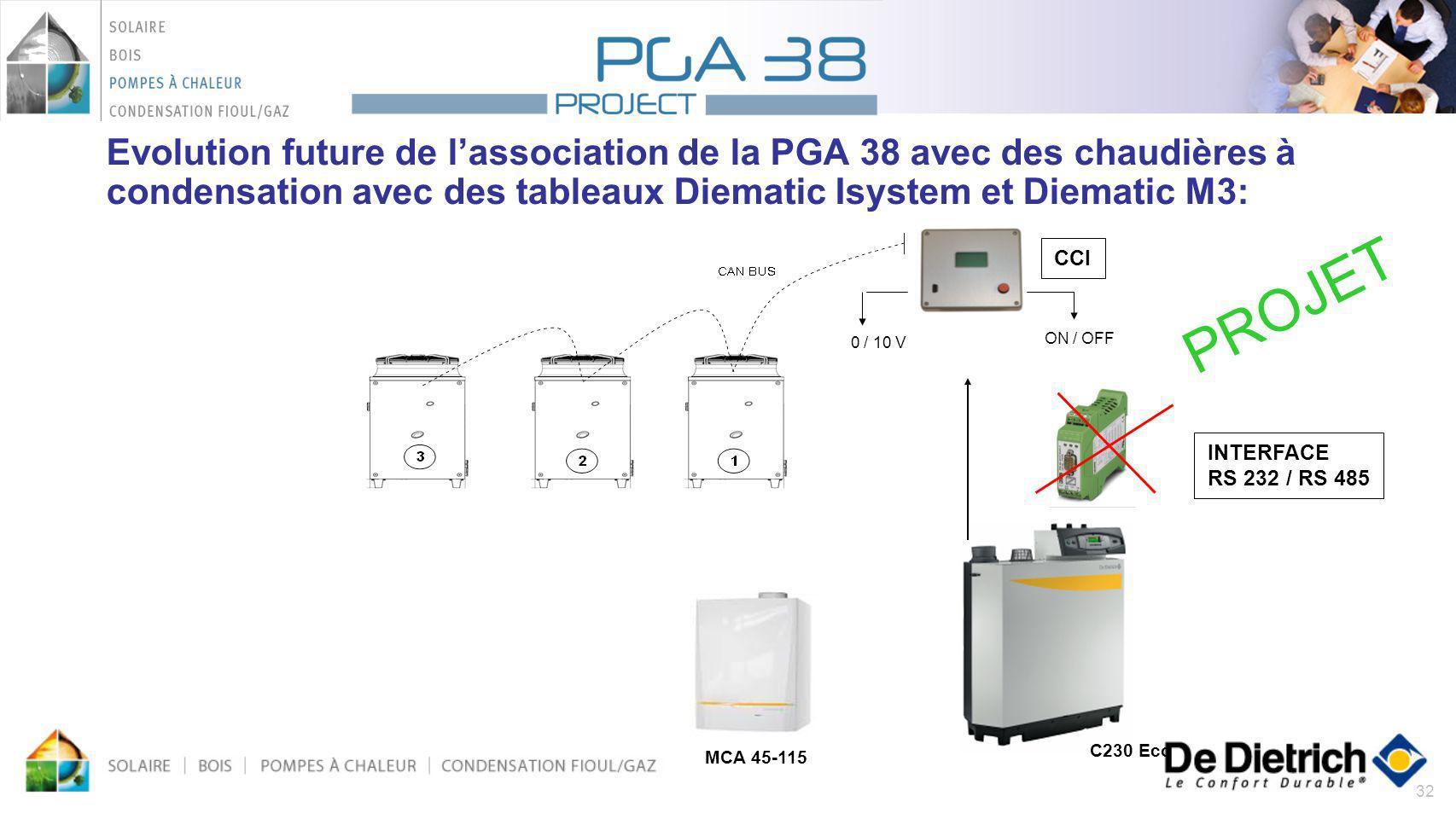 32 Evolution future de lassociation de la PGA 38 avec des chaudières à condensation avec des tableaux Diematic Isystem et Diematic M3: MCA 45-115 C230
