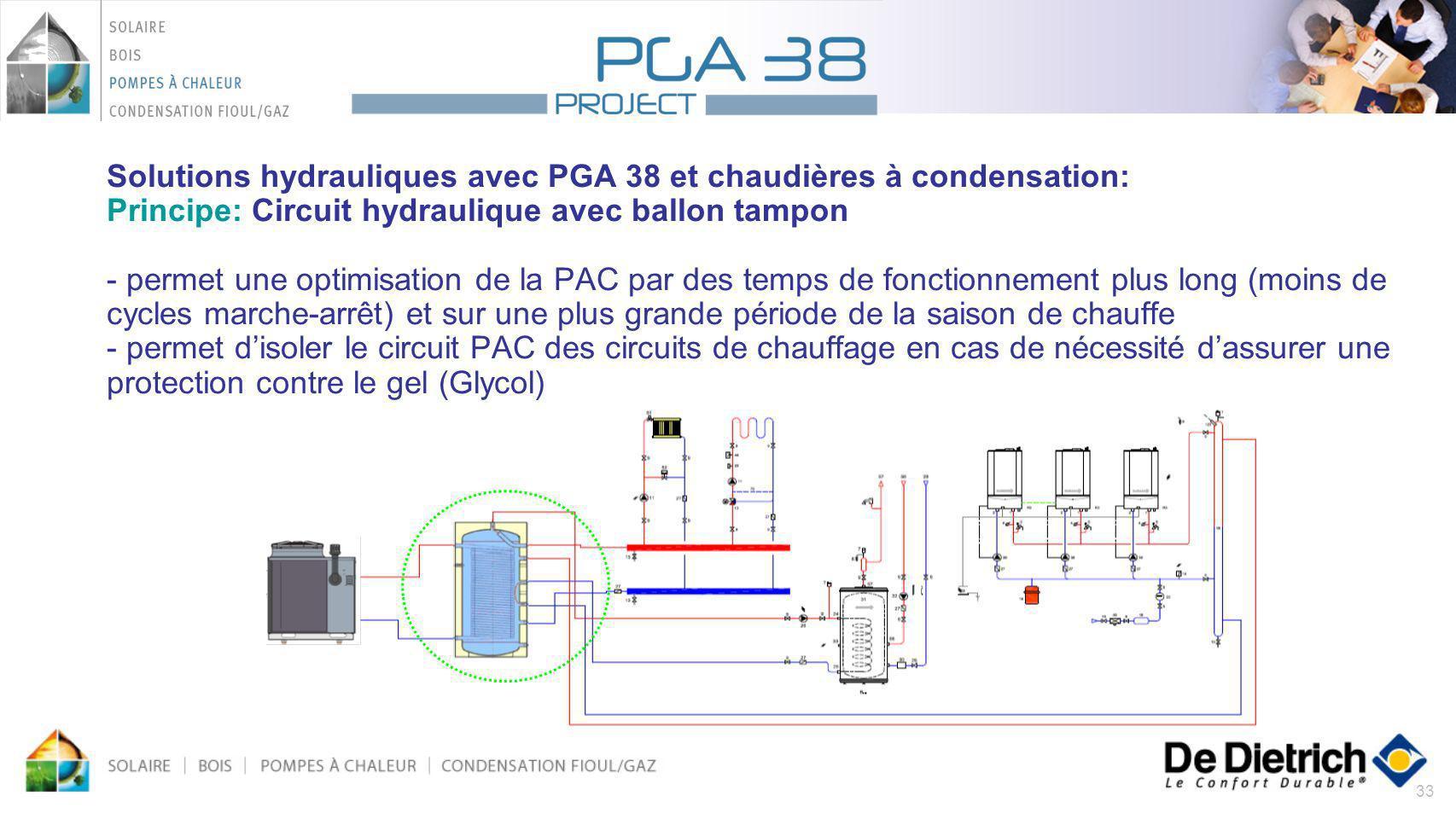 33 Solutions hydrauliques avec PGA 38 et chaudières à condensation: Principe: Circuit hydraulique avec ballon tampon - permet une optimisation de la P