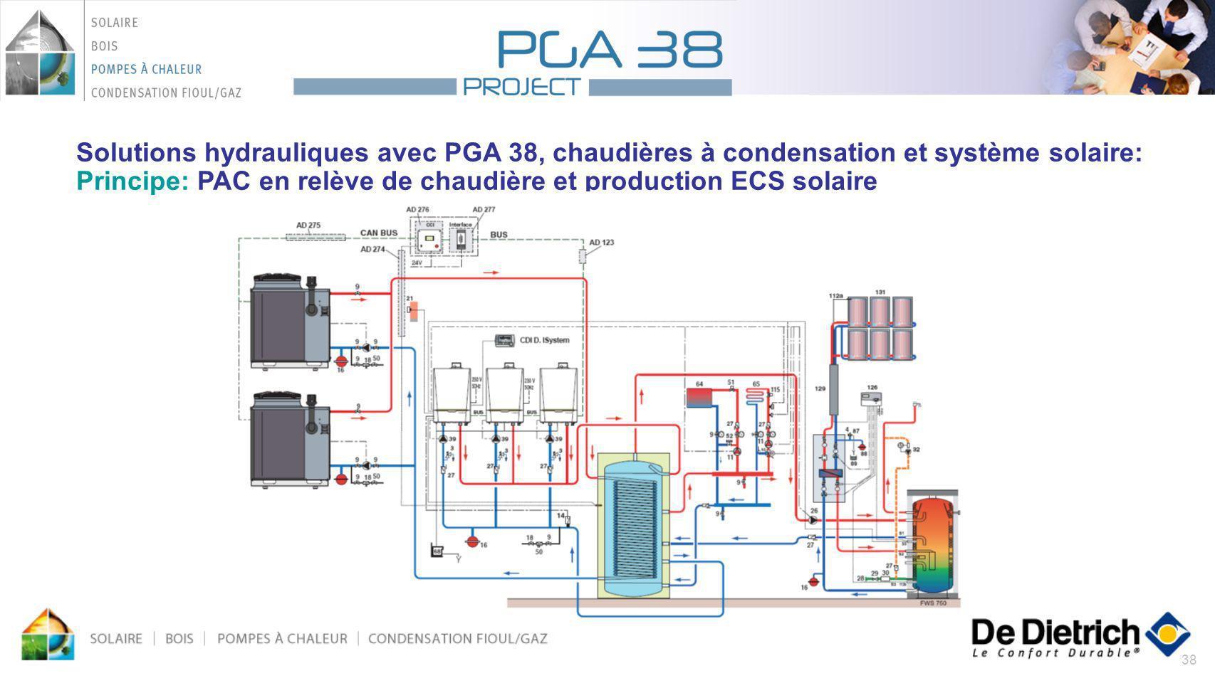 38 Solutions hydrauliques avec PGA 38, chaudières à condensation et système solaire: Principe: PAC en relève de chaudière et production ECS solaire