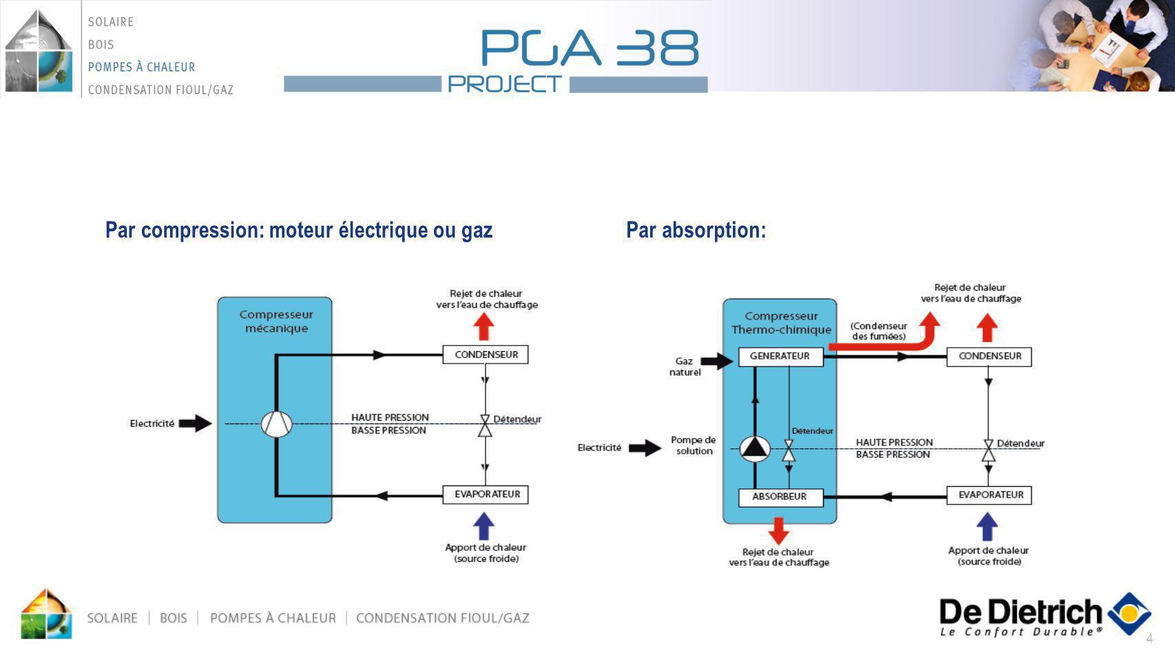 4 Par compression: moteur électrique ou gazPar absorption: