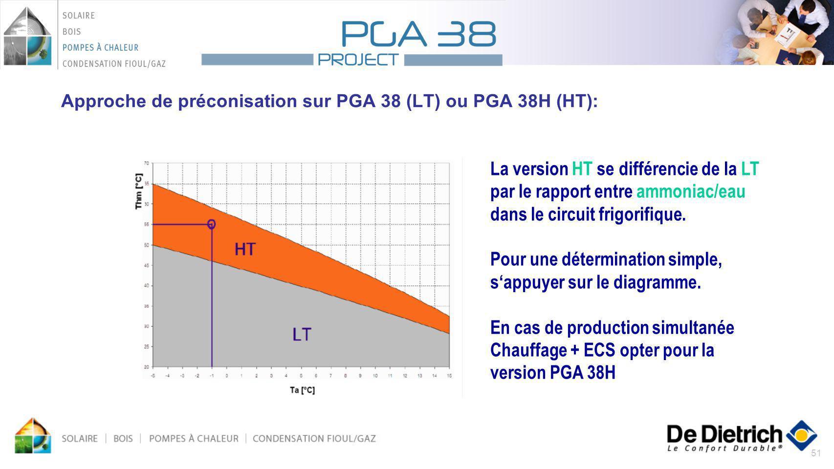 51 Approche de préconisation sur PGA 38 (LT) ou PGA 38H (HT): La version HT se différencie de la LT par le rapport entre ammoniac/eau dans le circuit