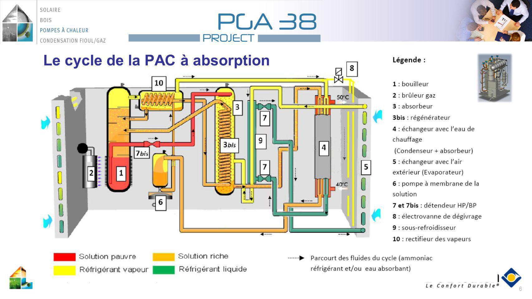 27 D19Formation PACGAZ - P227 Dimensionnement – PAC ABSORPTION : Règles générales: Circuit à eau chauffage Dimensionner la PAC Absorption pour la faire fonctionner le plus souvent (environ de 30% à 50% de D*) LECS peut être préparée avec la PAC mais risque de fortement dégrader le COP D* = déperdition à la température de base