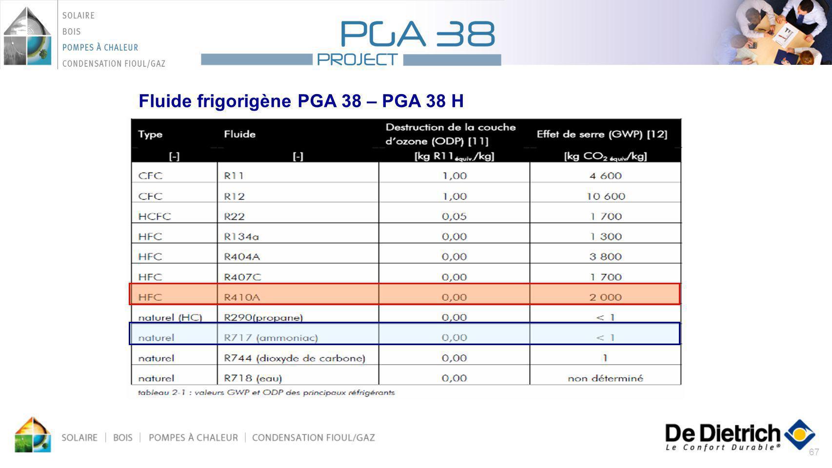 67 Fluide frigorigène PGA 38 – PGA 38 H