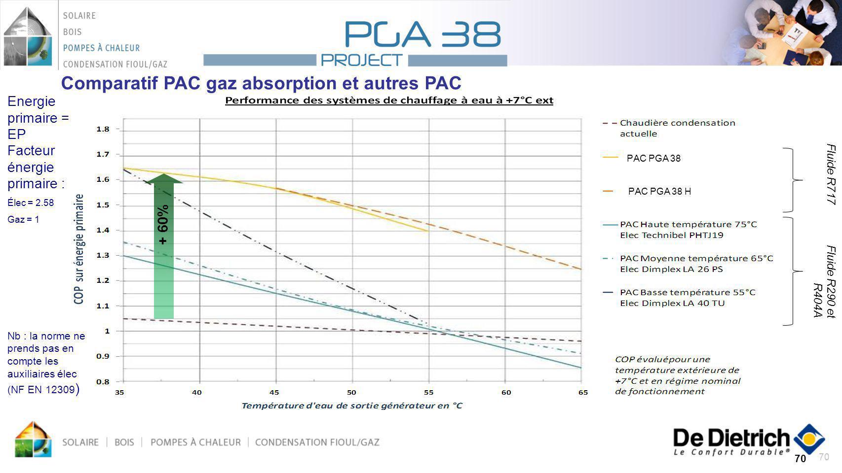 70 +60 % Energie primaire = EP Facteur énergie primaire : Élec = 2.58 Gaz = 1 Nb : la norme ne prends pas en compte les auxiliaires élec (NF EN 12309