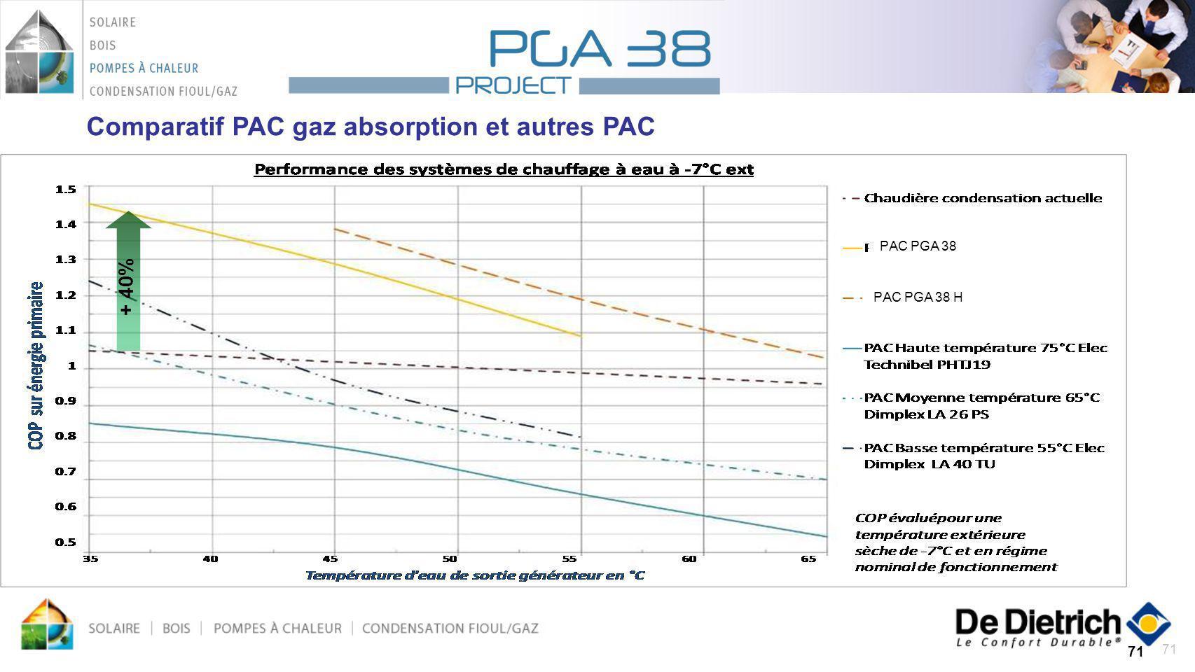 71 +40 % PAC PGA 38 PAC PGA 38 H Comparatif PAC gaz absorption et autres PAC