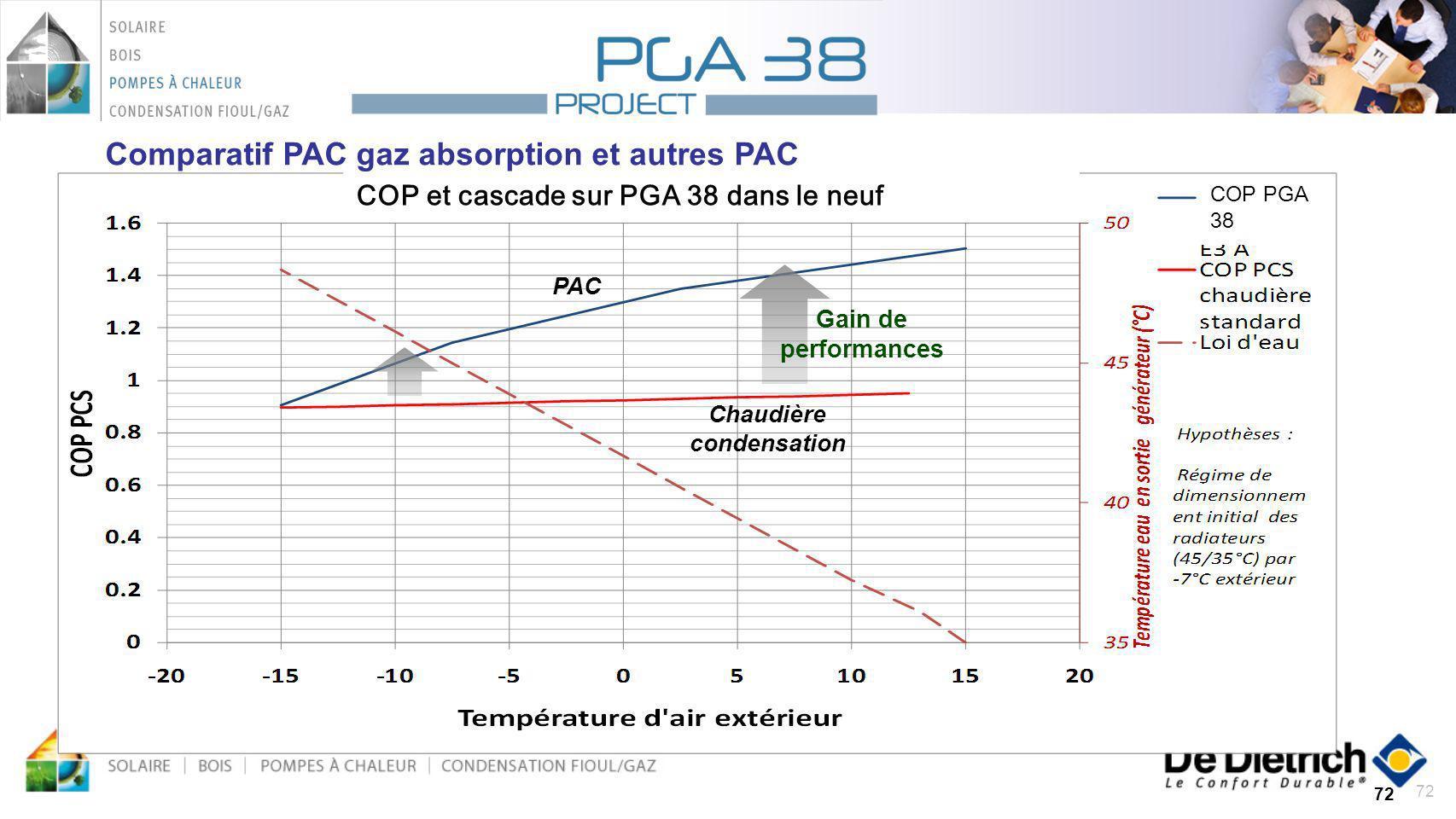 72 PAC Chaudière condensation Gain de performances COP PGA 38 COP et cascade sur PGA 38 dans le neuf Comparatif PAC gaz absorption et autres PAC