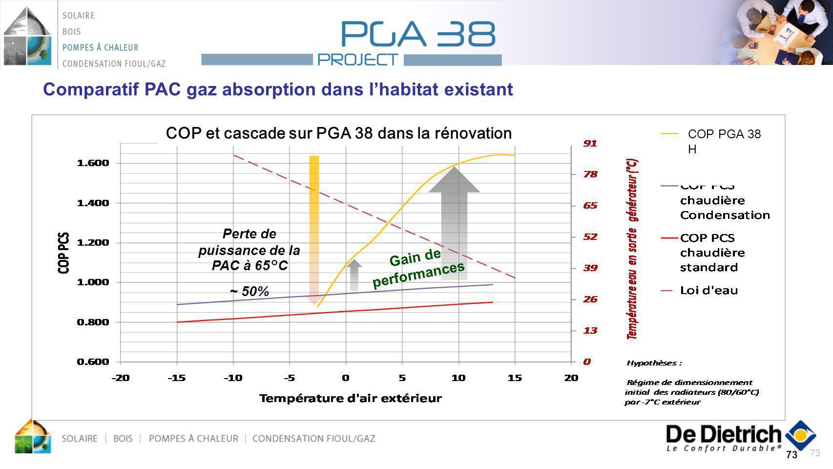 73 Perte de puissance de la PAC à 65°C ~ 50% Gain de performances COP et cascade sur PGA 38 dans la rénovation COP PGA 38 H Comparatif PAC gaz absorpt