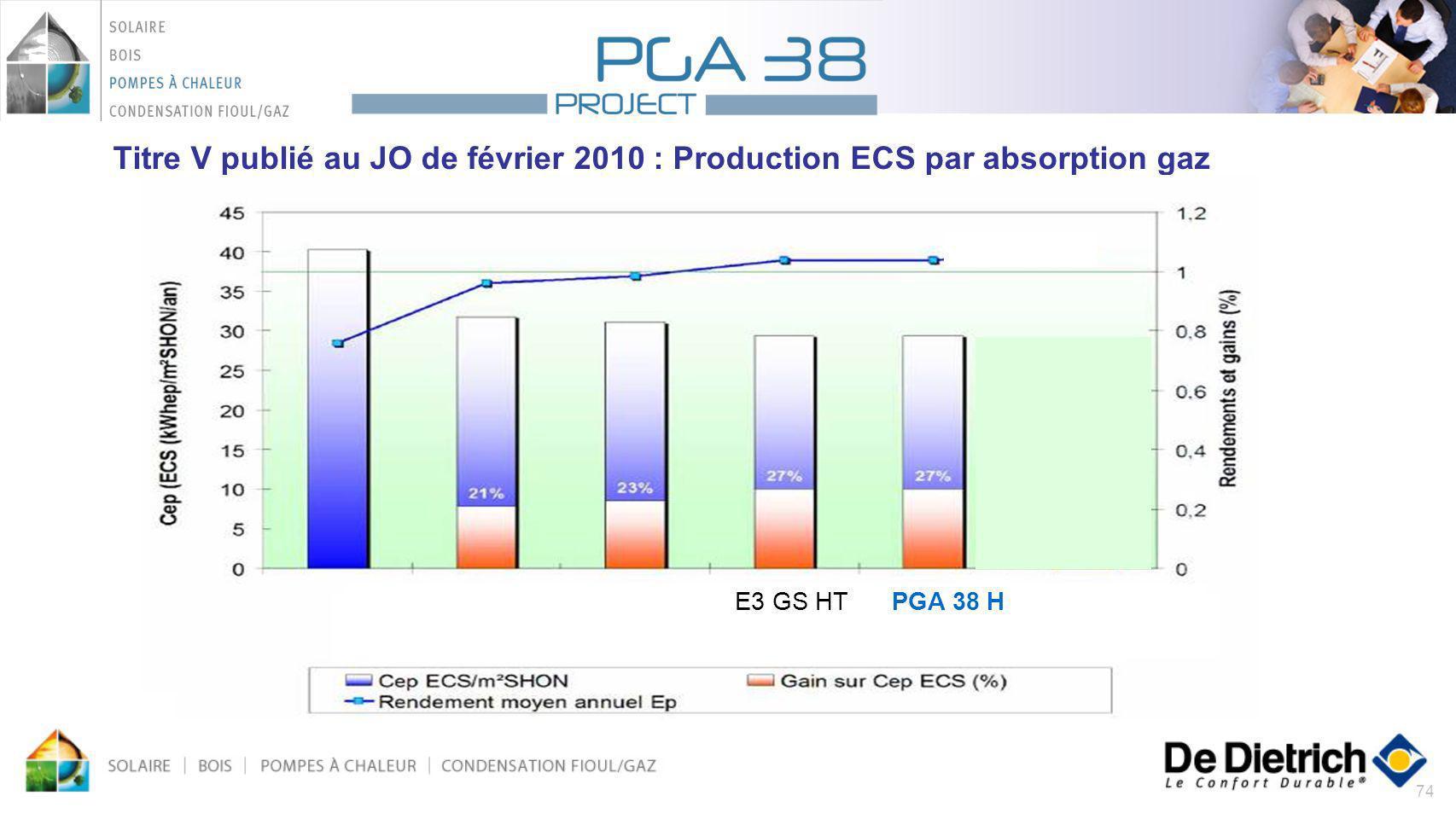 74 Titre V publié au JO de février 2010 : Production ECS par absorption gaz CH.COND E3 GS LT PGA 38 E3 GS HTPGA 38 H