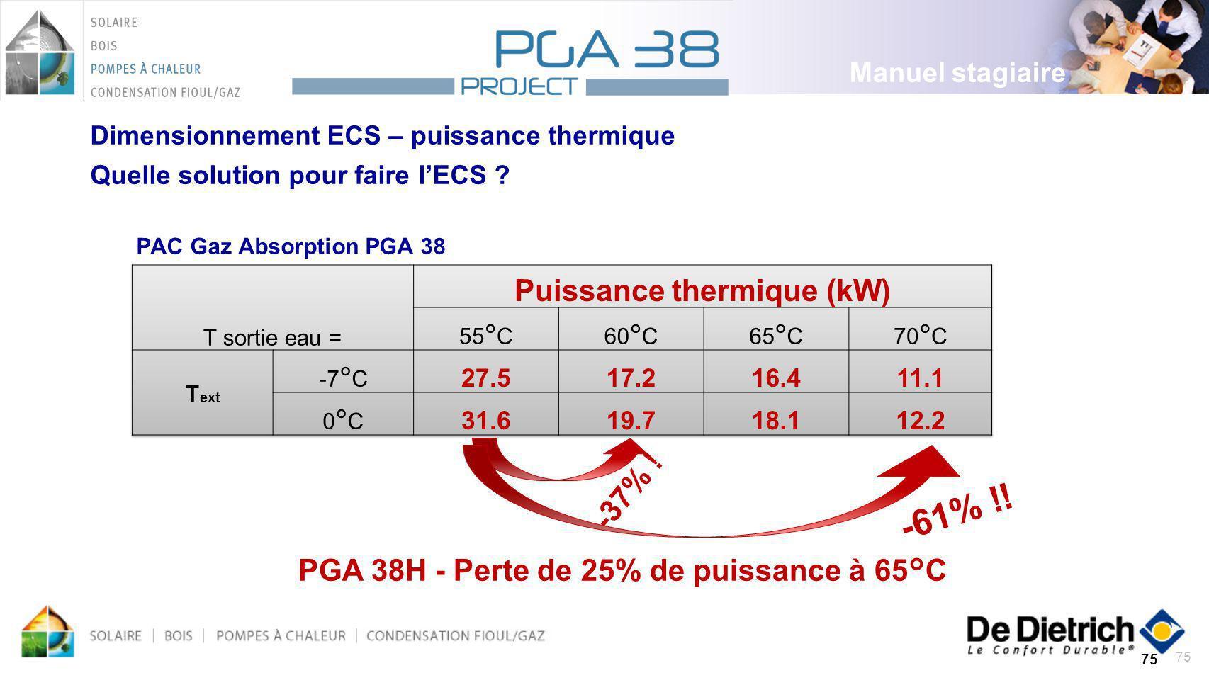 75 PAC Gaz Absorption PGA 38 75 Dimensionnement ECS – puissance thermique Quelle solution pour faire lECS ? -37% ! -61% !! PGA 38H - Perte de 25% de p