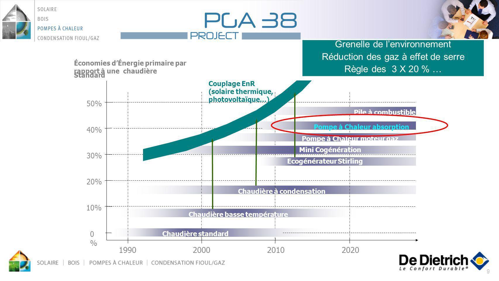 20 Avantages de la PAC Gaz Absorption: -Moins dénergie primaire -Moins de démissions CO2 -Pas de raccordement électrique complémentaire Les rendements: Energie primaire