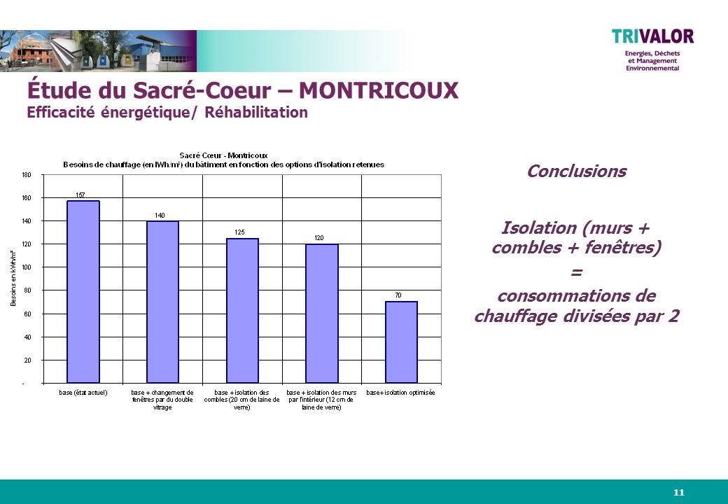 11 Étude du Sacré-Coeur – MONTRICOUX Efficacité énergétique/ Réhabilitation Conclusions Isolation (murs + combles + fenêtres) = consommations de chauffage divisées par 2