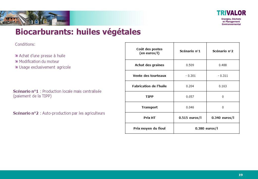 19 Biocarburants: huiles végétales Conditions: Achat dune presse à huile Modification du moteur Usage exclusivement agricole Coût des postes (en euros/l) Scénario n°1Scénario n°2 Achat des graines0.5090.488 Vente des tourteaux - 0.301- 0.311 Fabrication de lhuile0.2040.163 TIPP0.0570 Transport0.0460 Prix HT0.515 euros/l0.340 euros/l Prix moyen du fioul0.380 euros/l Scénario n°1 : Production locale mais centralisée (paiement de la TIPP) Scénario n°2 : Auto-production par les agriculteurs